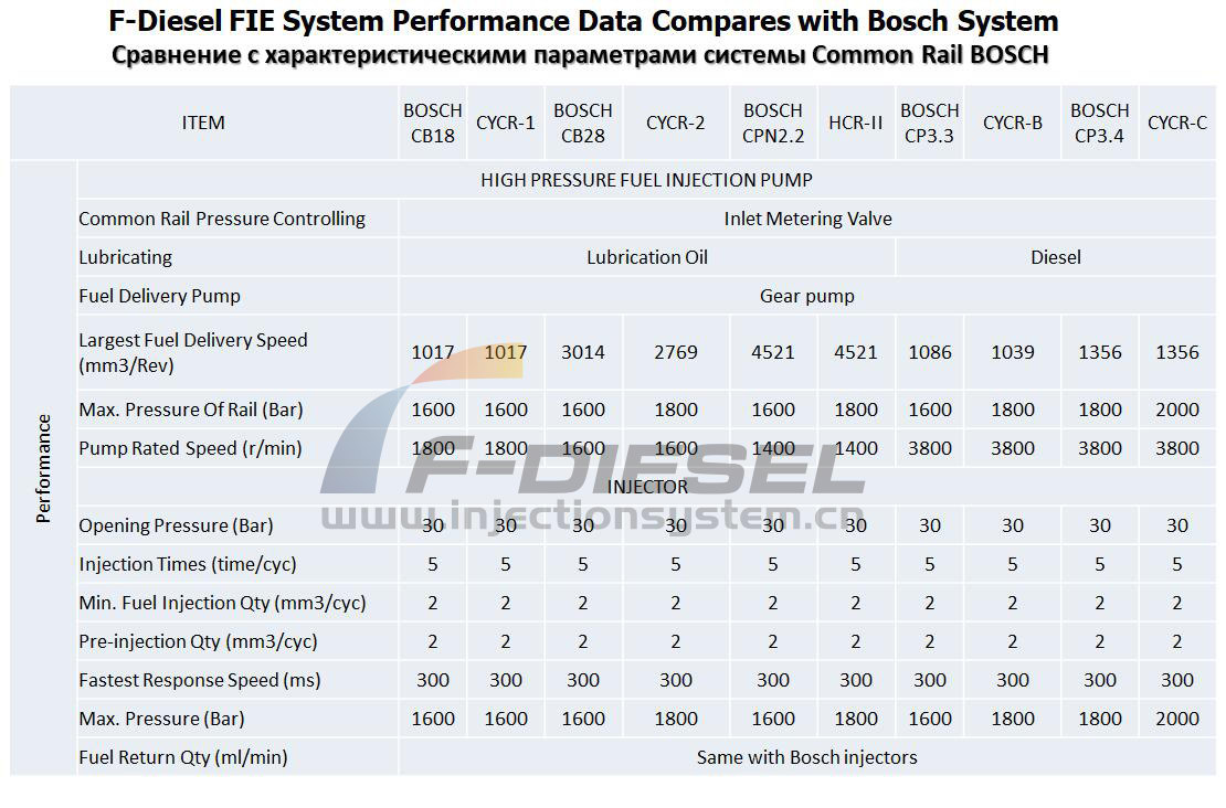 F-Diesel FIE system Performance Data Compares with Bosch System